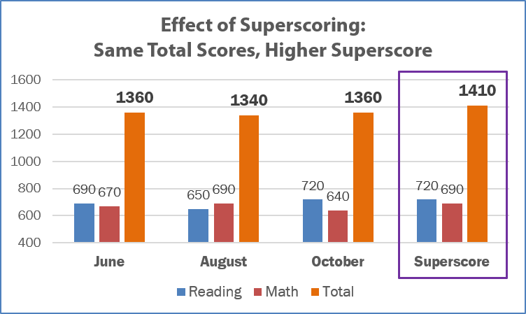 190509 Effect of Superscoring