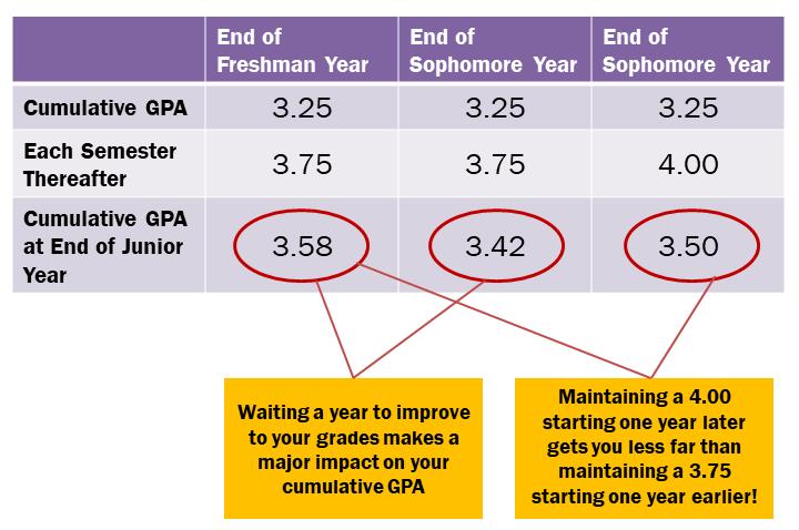 190606 GPA Trends