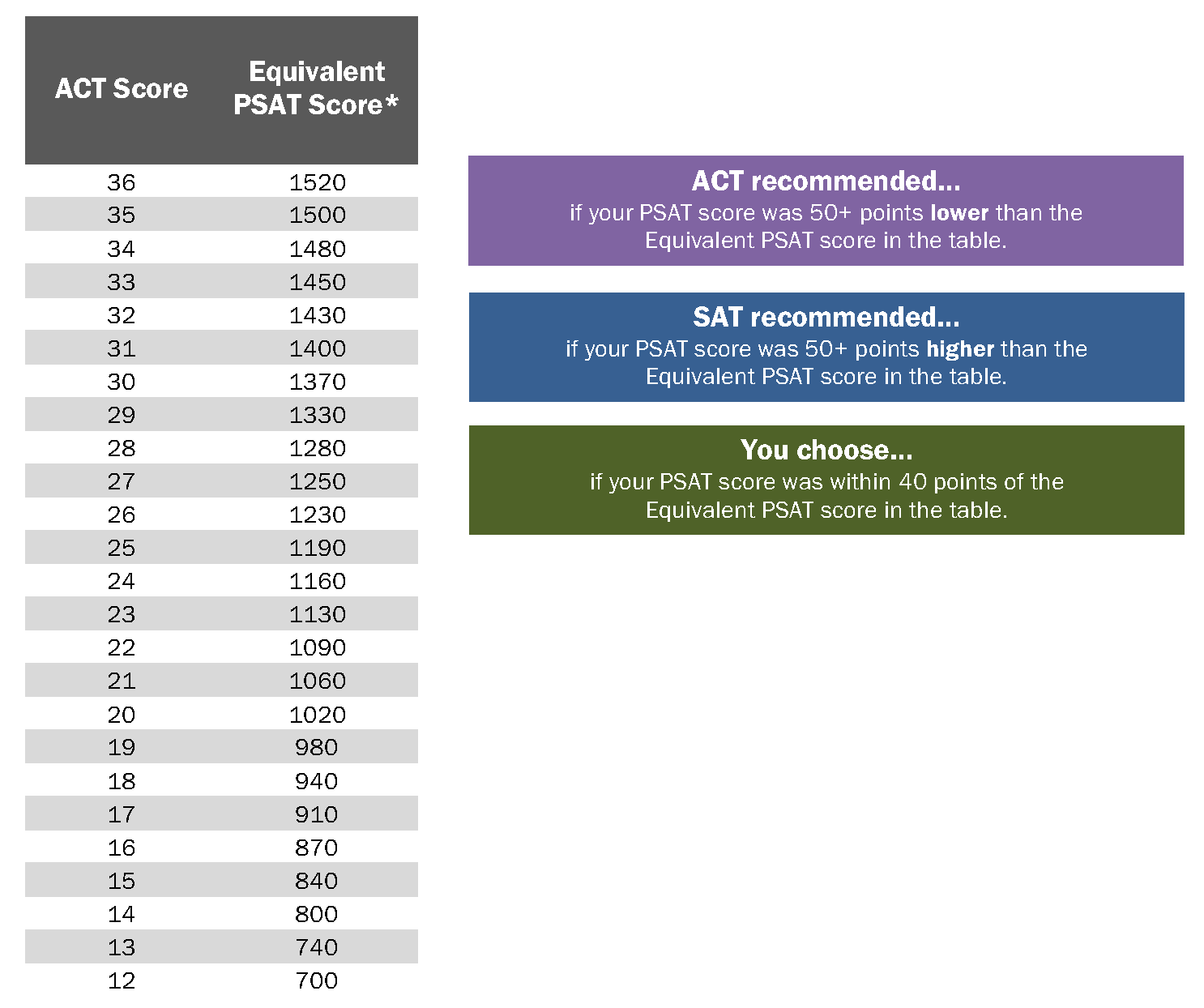 Frontier tutoring college admissions blog anchorage mat su using your psat scores to choose between the sat and act nvjuhfo Image collections